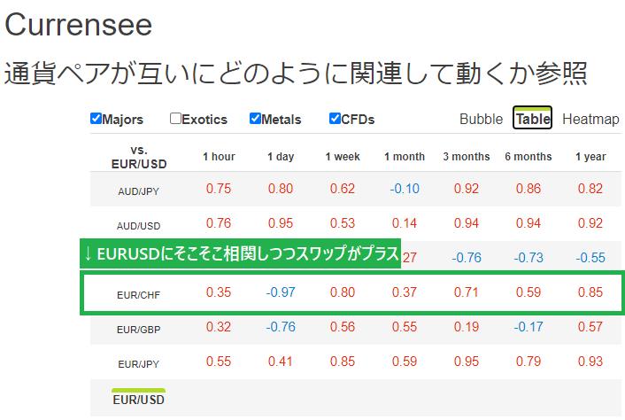 通貨の相関性